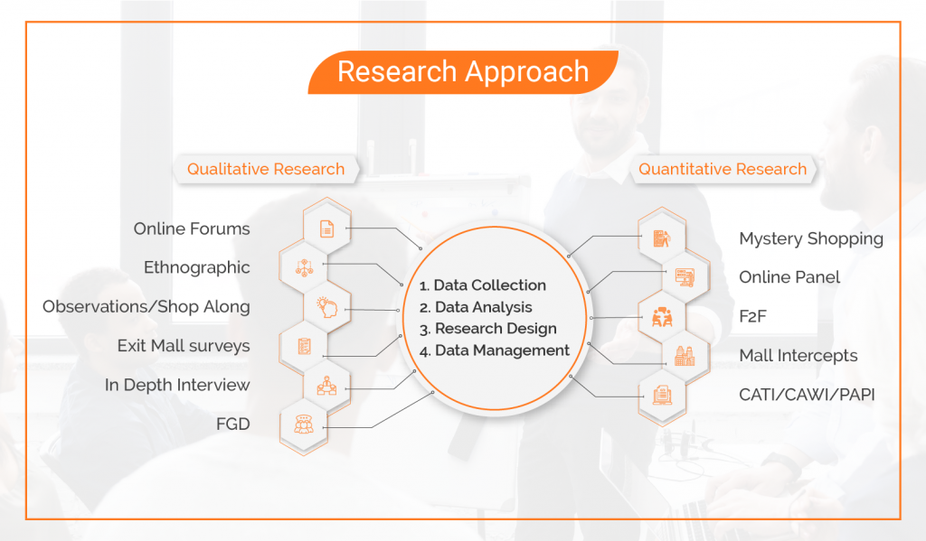 Qualitative and Quantitative Research Approach