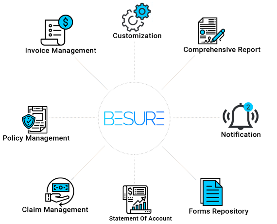 Besure Features